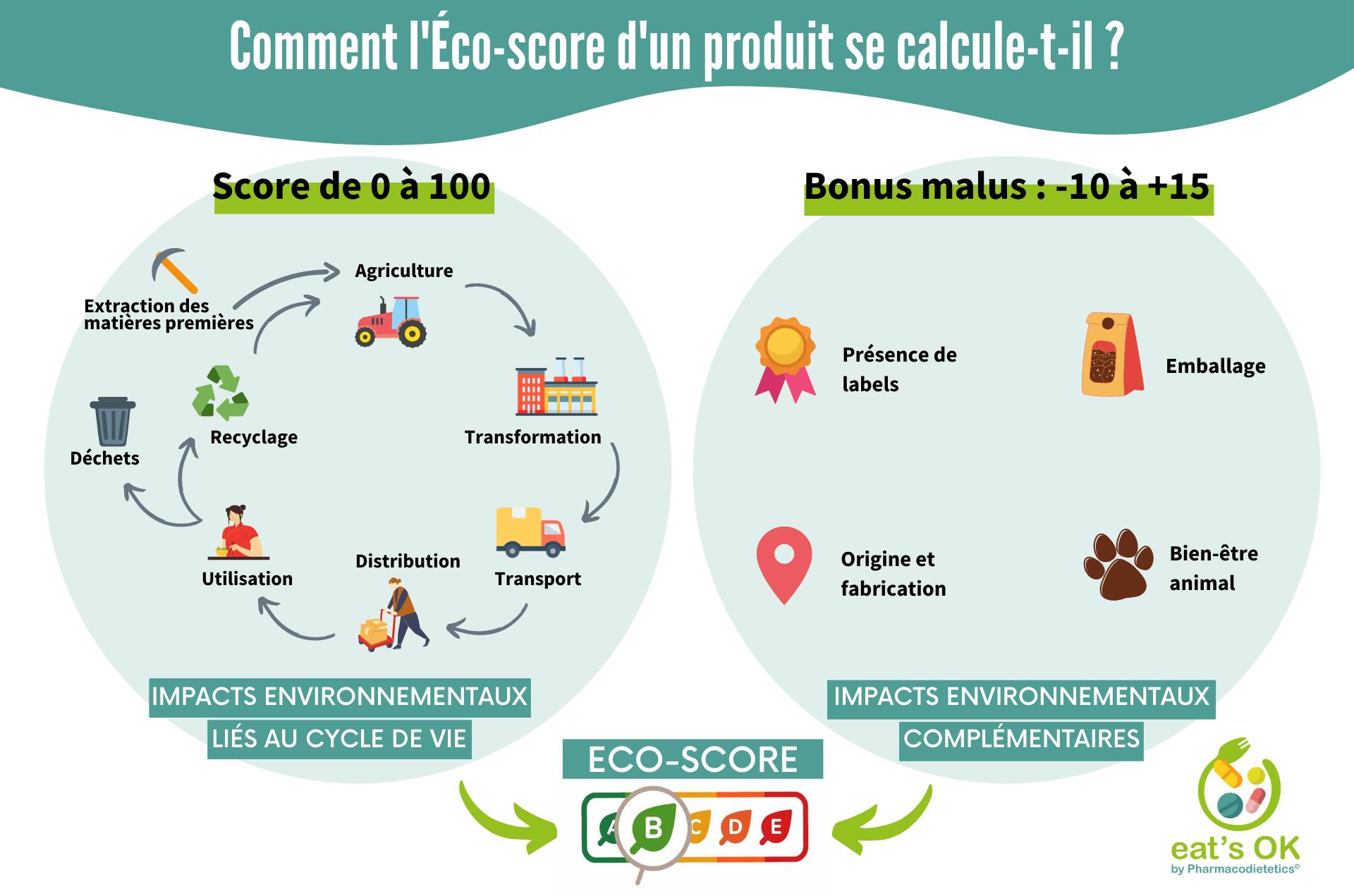 Impacts environnementaux pris en compte par l'Éco-score.